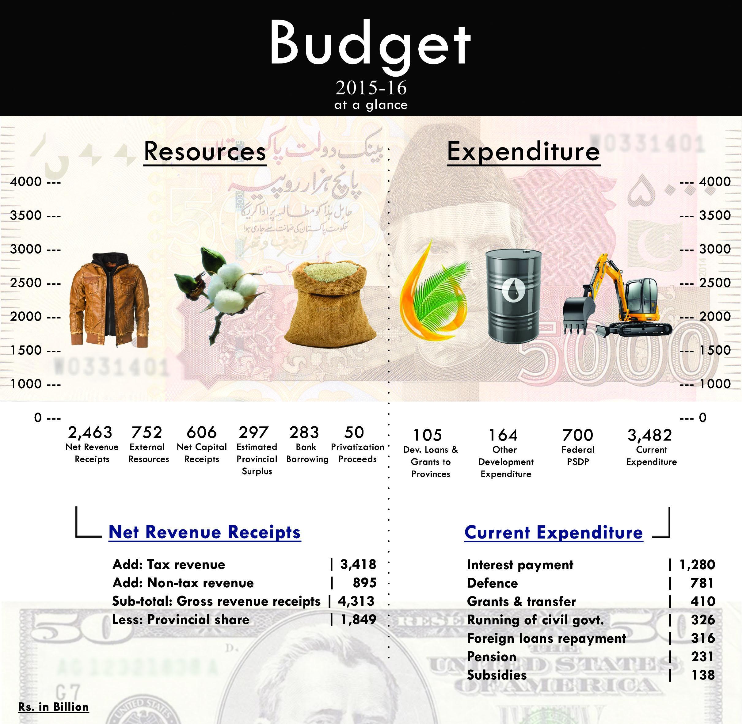 Budget at glance