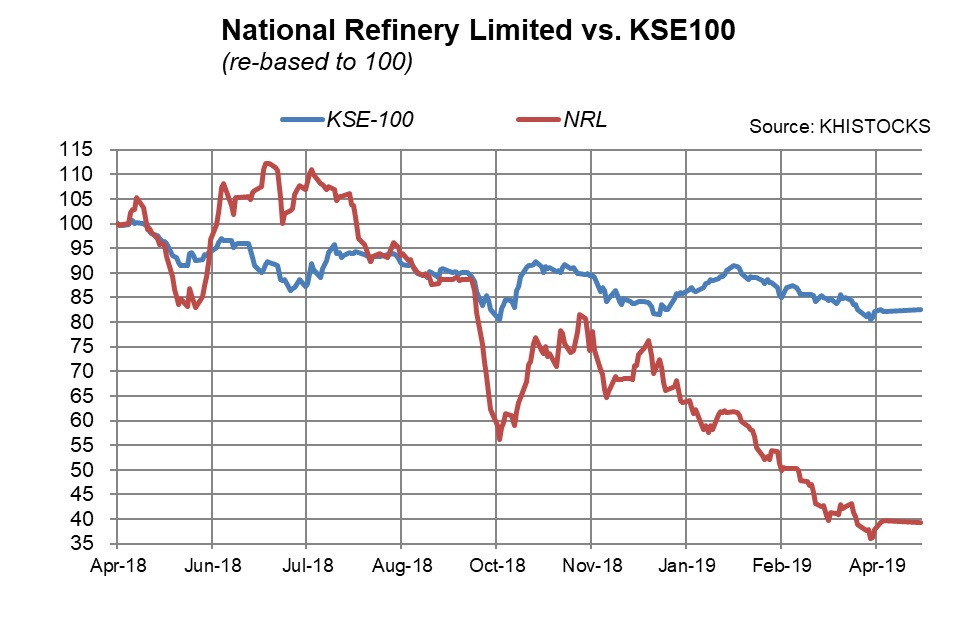 National Refinery Limited | Business Recorder