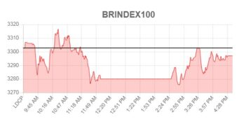 KSE-100 index falls: BRIndex100 loses 5.75 point